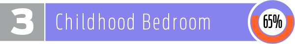 3. Childhood Bedroom: 65%